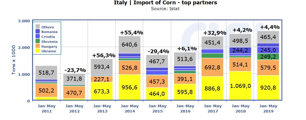 italian-corn-import