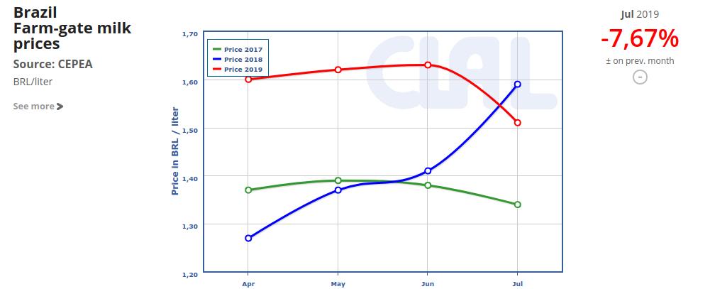 CLAL.it - Farm-gate milk prices in Brazil