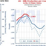 U.S. farm indicators