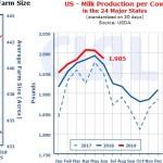 U.S. farm indicators