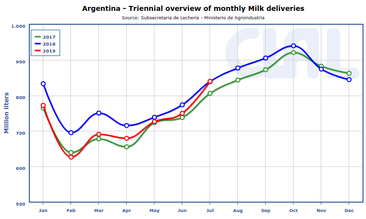 Argentina: Milk deliveries