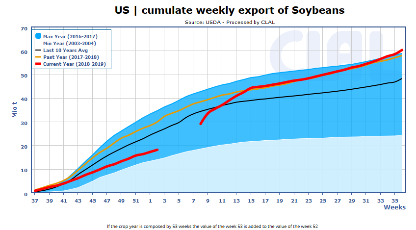 soy-export