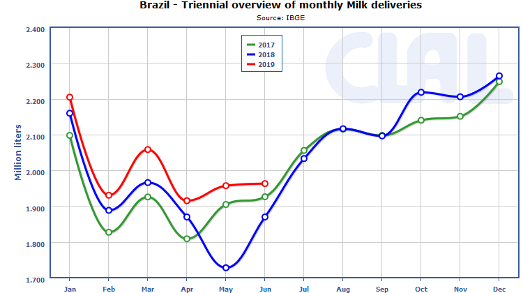 CLAL.it - Milk Deliveries in Brazil