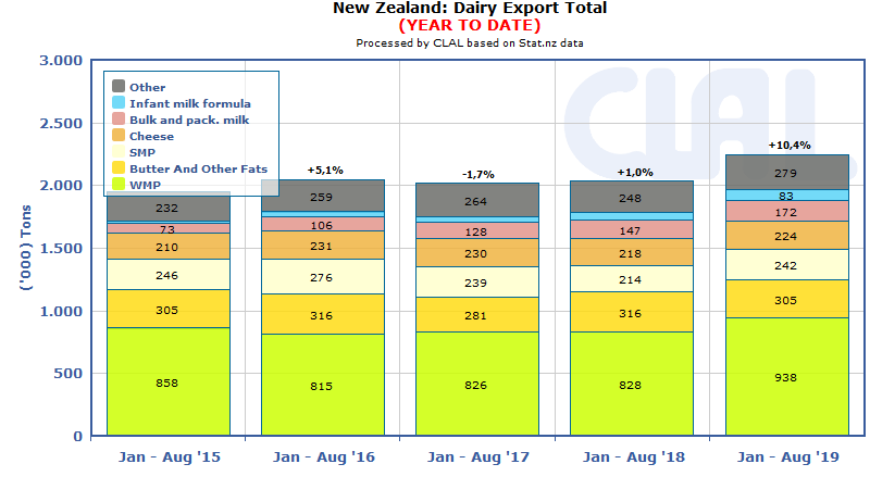 CLAL.it - New Zealand dairy export