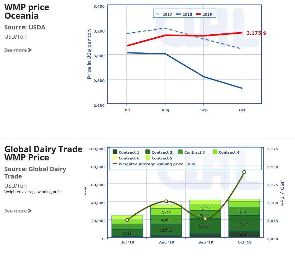 CLAL.it - WMP price in Oceania