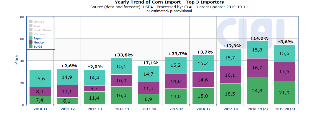 corn-import