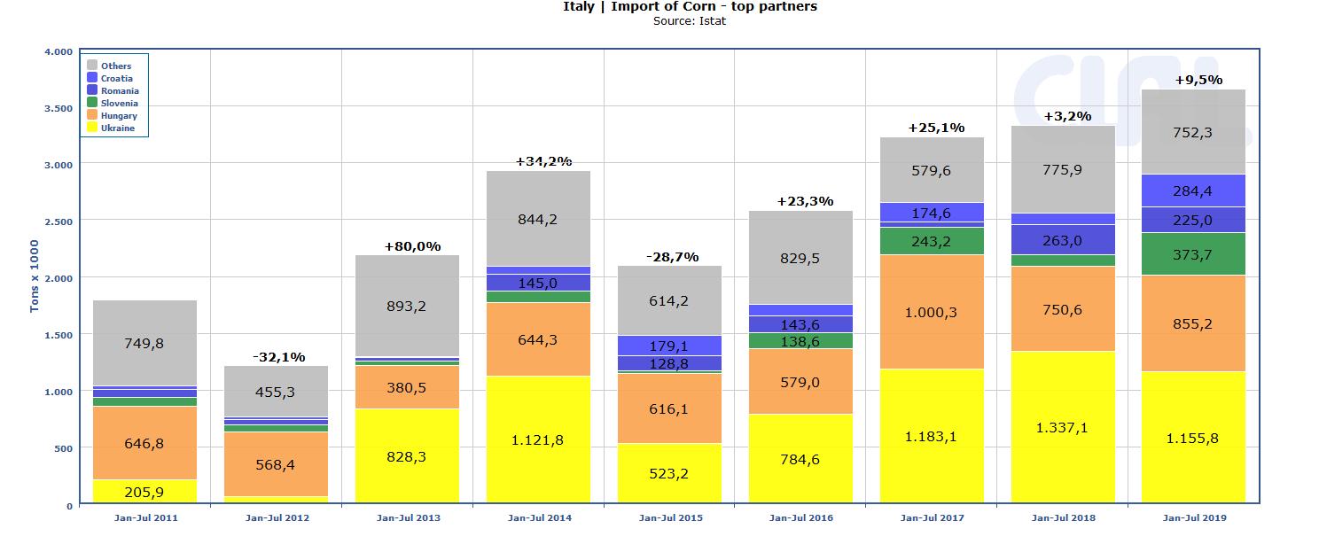 italy-corn-import
