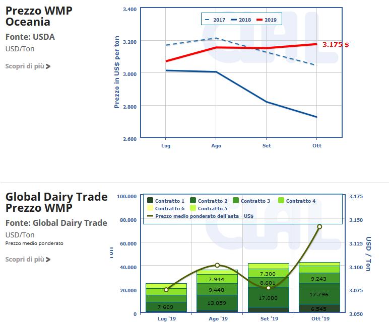 CLAL.it - Prezzo della WMP in Oceania