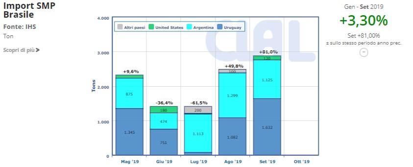 CLAL.it - Import di SMP del Brasile