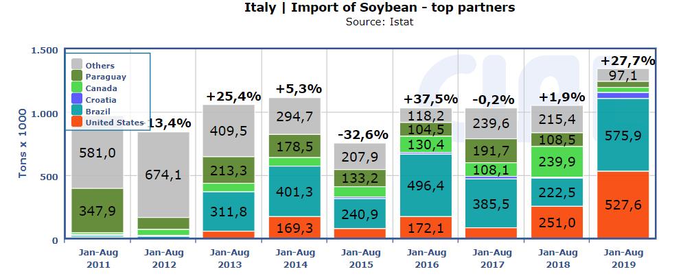 Italy-Imports-Soybean