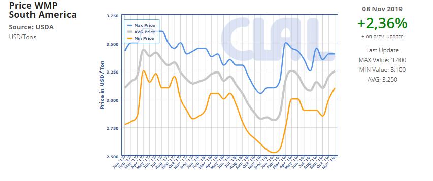 CLAL.it - Price WMP South America