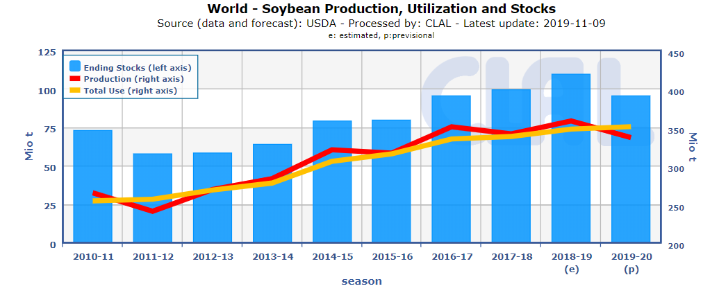 Production-consumption-stock-soy