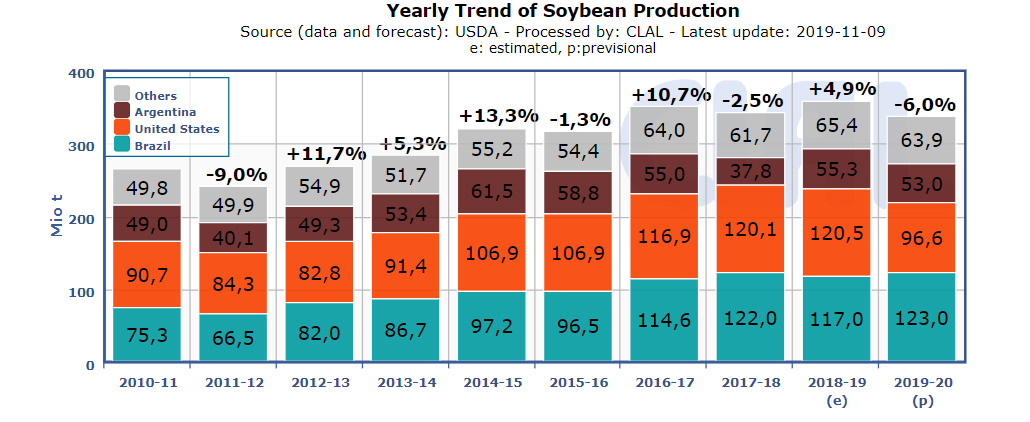 Yearly-Soybean-Production