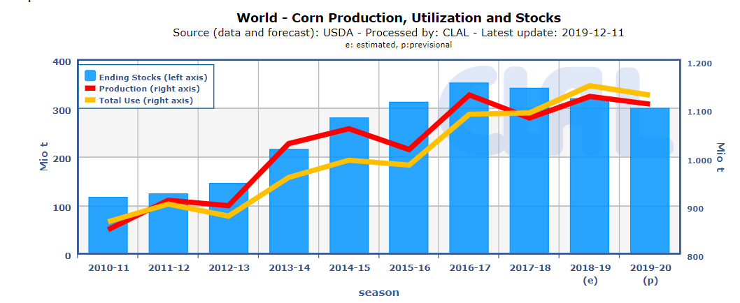 Corn World Production
