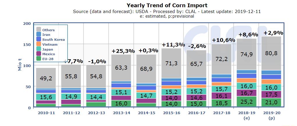 Corn import