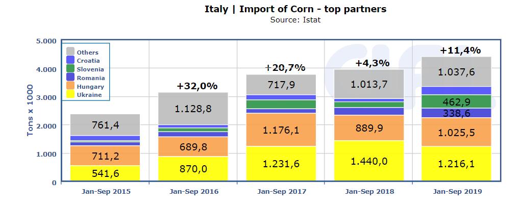 Italy Corn import