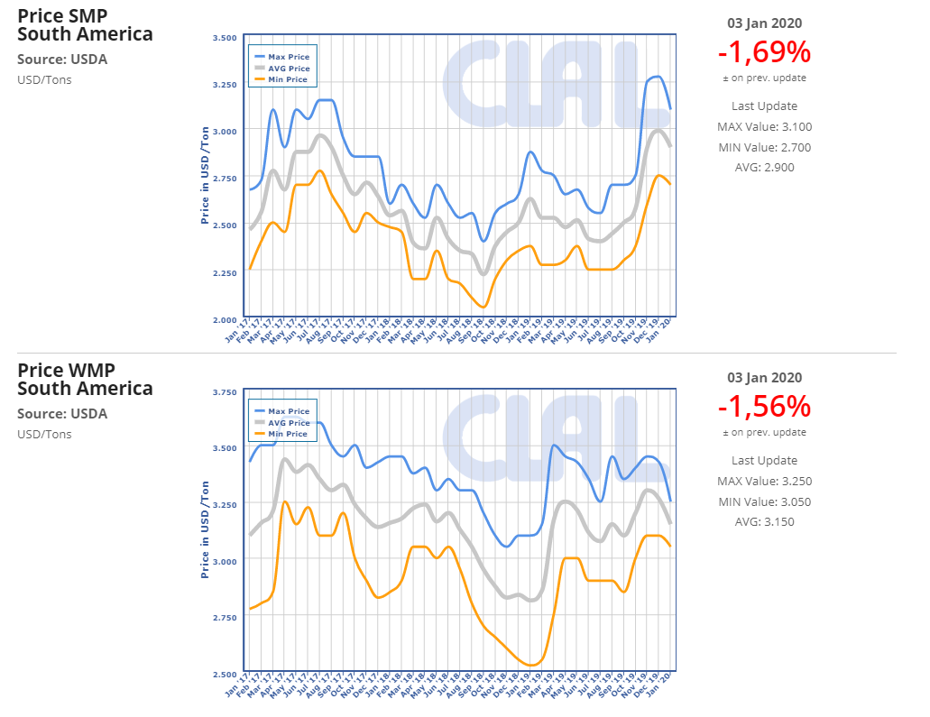 CLAL.it - Price of SMP and WMP in South America