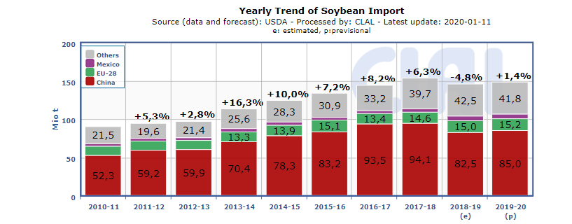 Soybean Import