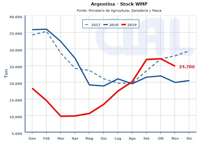 CLAL.it - Stock WMP Argentina