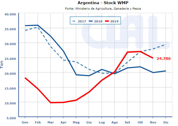 CLAL.it - Stock WMP in Argentina