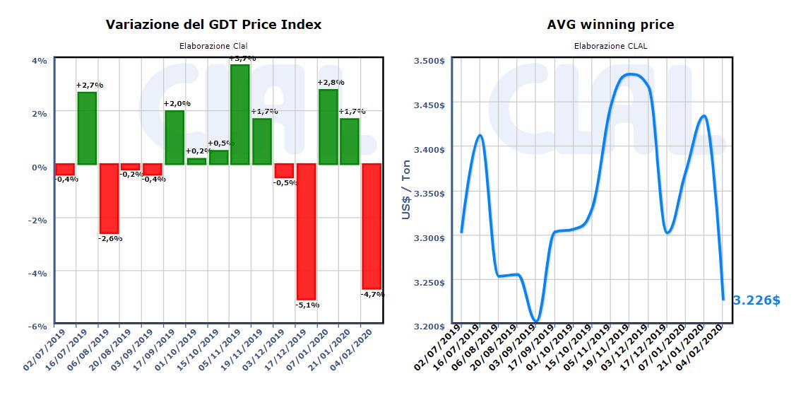 CLAL.it - GDT average winning price