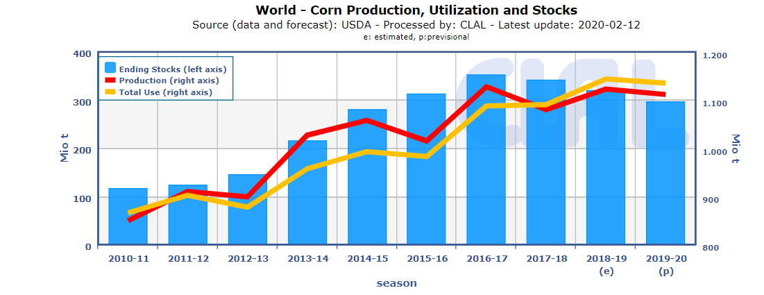 CLAL.it - Corn Production