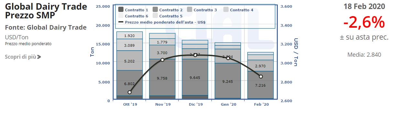 CLAL.it - Prezzo SMP del GDT