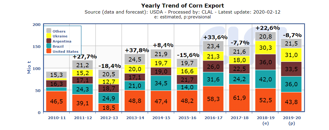 CLAL.it - Corn Export