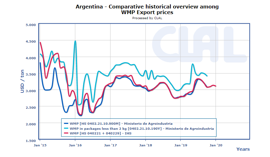 CLAL.it - Export prices of WMP in Argentina