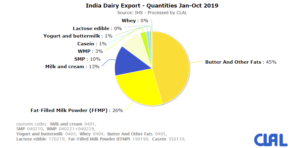 CLAL.it - India Dairy Export