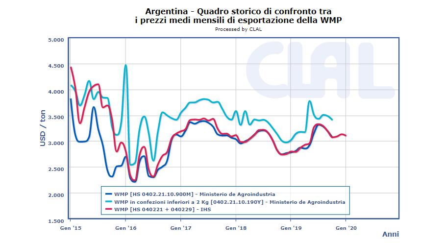 CLAL.it - Prezzi all'Export di WMP in Argentina