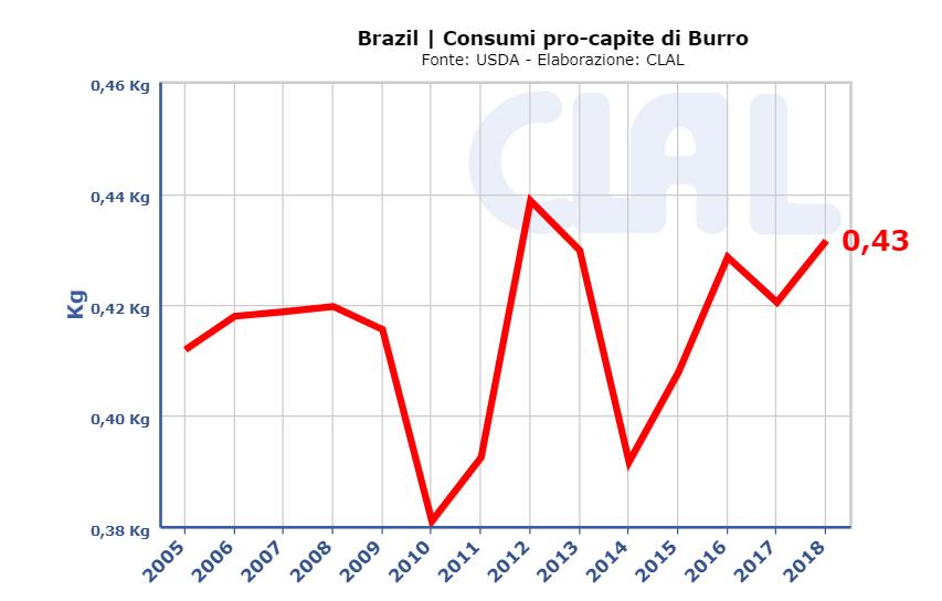 CLAL.it - Consumi pro capite di Burro in Brasile