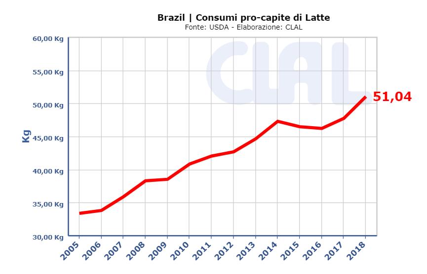 CLAL.it - Consumi pro capite di Latte in Brasile