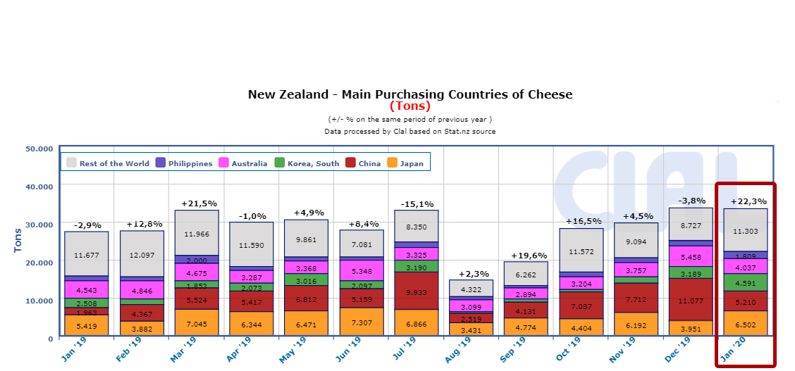 CLAL.it - New Zealand Cheese Export