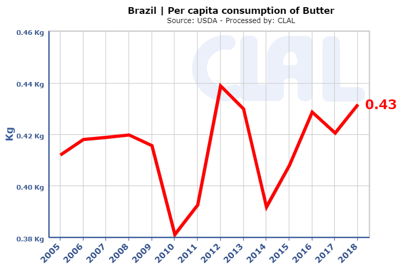 CLAL.it - Brazil per capita Butter consumption