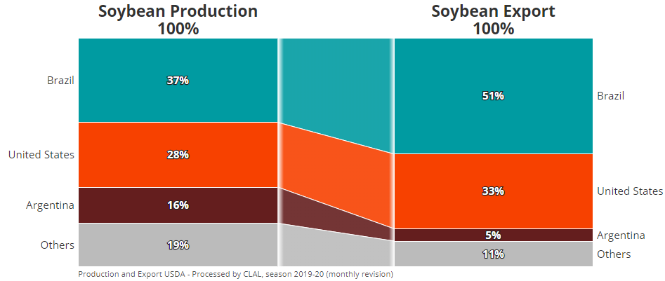 TESEO - Soybean Production and Export