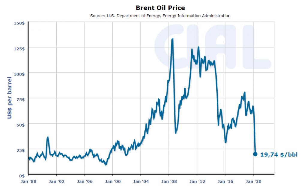 CLAL.it - Prezzi storici del Petrolio