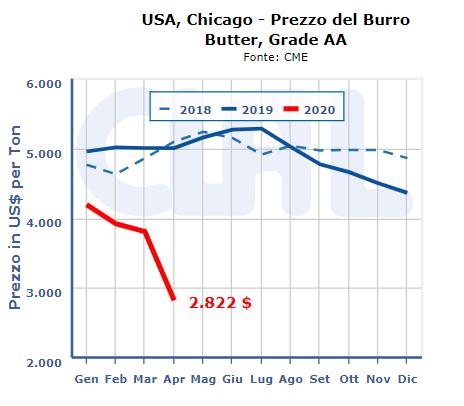 CLAL.it - Prezzo del Burro in USA