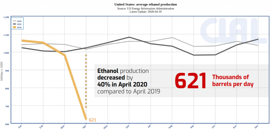 CLAL.it - Production of Ethanol in U.S.