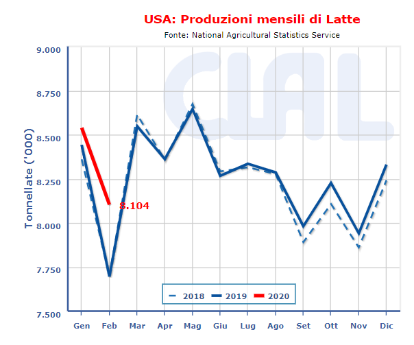 CLAL.it - Produzioni Latte USA
