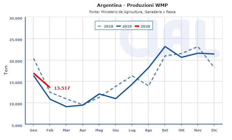 CLAL.it - Produzione WMP Argentina