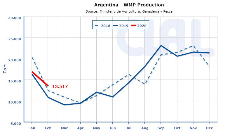 CLAL.it - Argentina WMP production