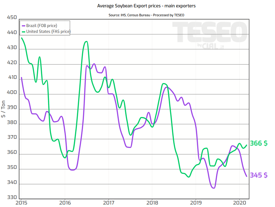 TESEO.it - Average Soybean Export Prices