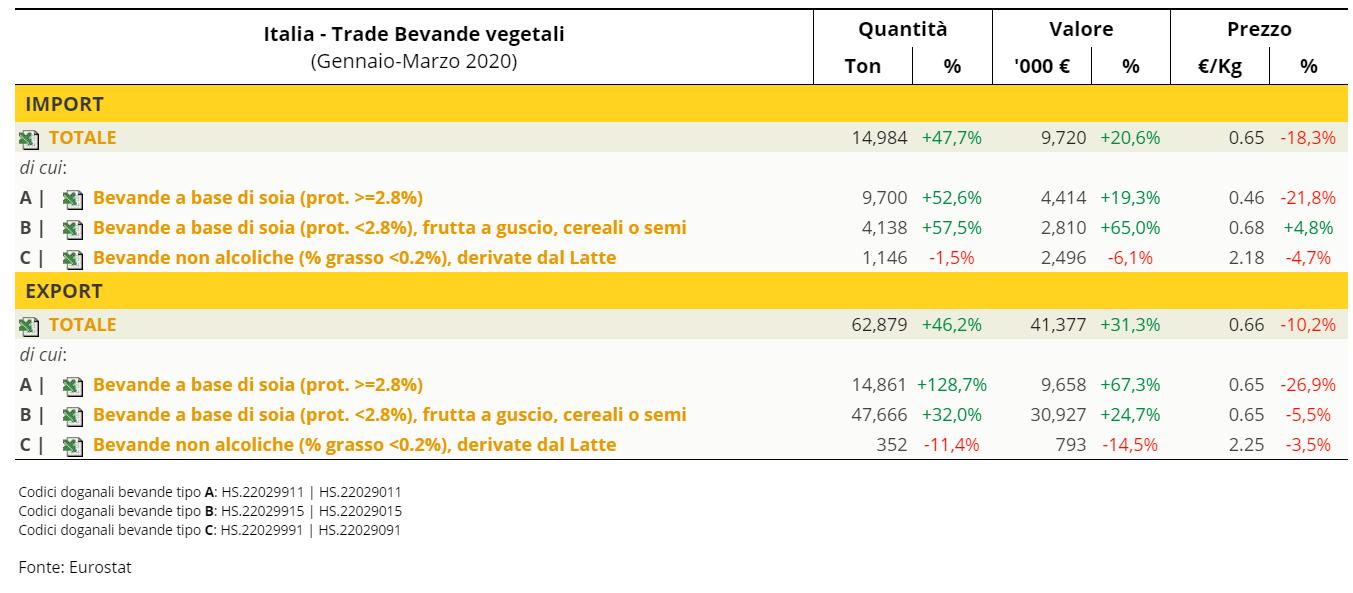 TESEO.it - Italia: trade bevande vegetali