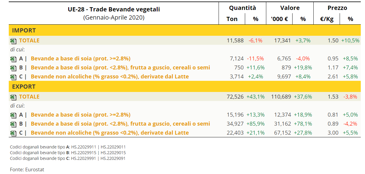 TESEO.it - UE 28: trade bevande vegetali