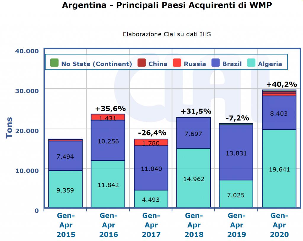 CLAL.it - Argentina: principali Paesi acquirenti di WMP