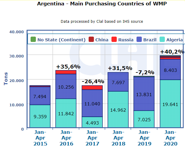 CLAL.it - Argentina: main purchasing Countries of WMP