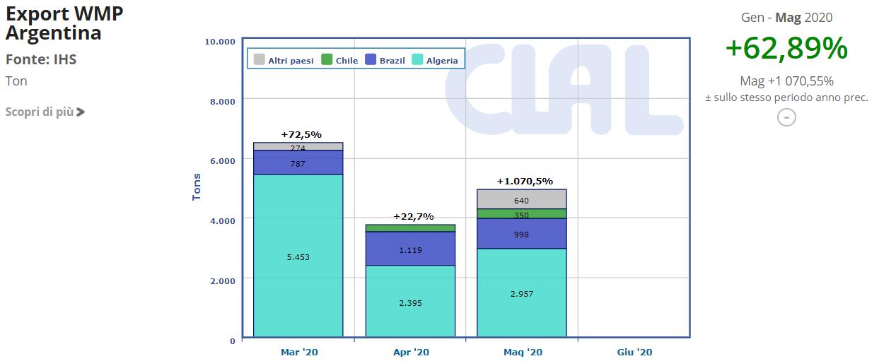 CLAL.it - Export WMP Argentina