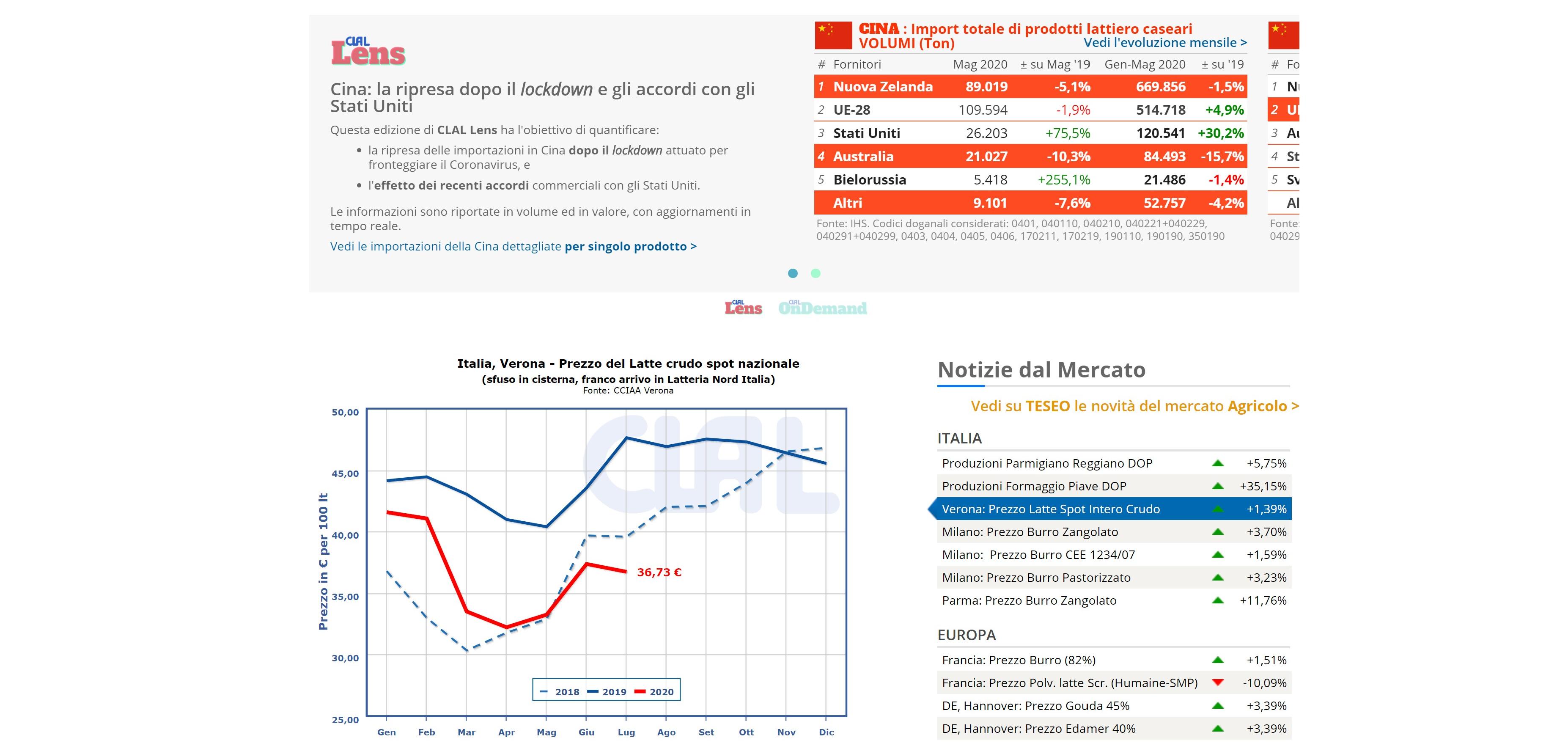 Alcuni dei dati di mercato disponibili sulla Home Page di CLAL
