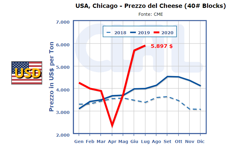 CLAL.it - Prezzo Cheddar USA